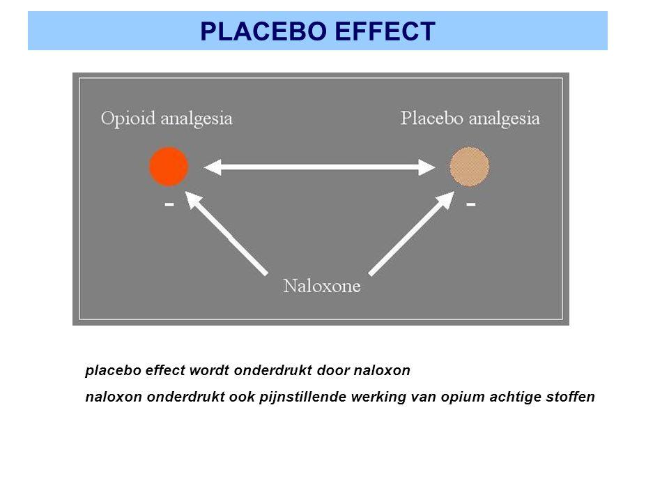 PLACEBO EFFECT placebo effect wordt onderdrukt door naloxon