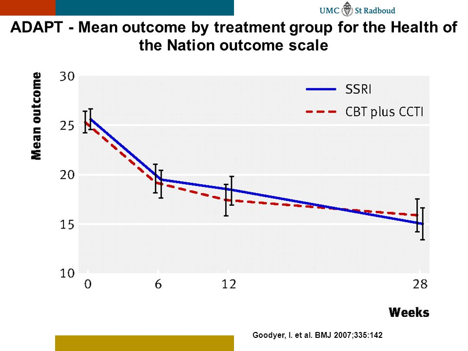 ADAPT - Mean outcome by treatment group for the Health of the Nation outcome scale