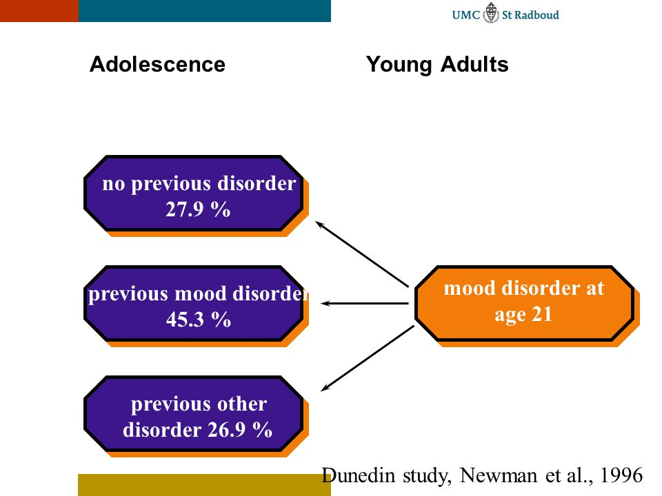 Adolescence Young Adults