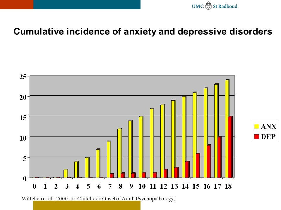 Cumulative incidence of anxiety and depressive disorders