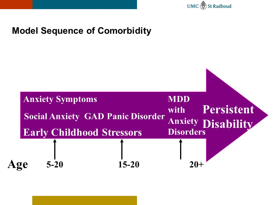 Model Sequence of Comorbidity