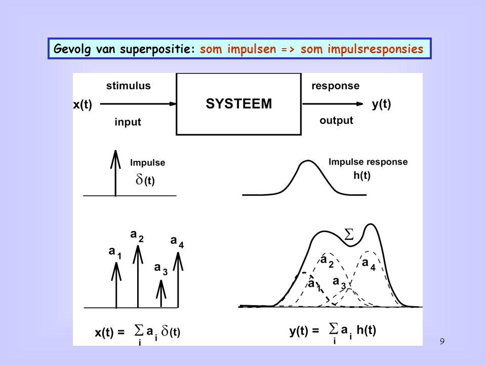 Gevolgen Superpositie: Systeemidentificatie kan door