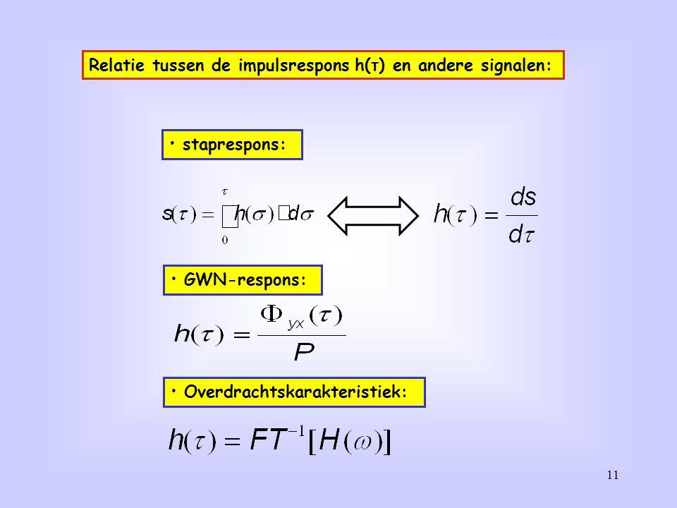 Impulsresponse van een eerste-orde LP systeem: RC circuit
