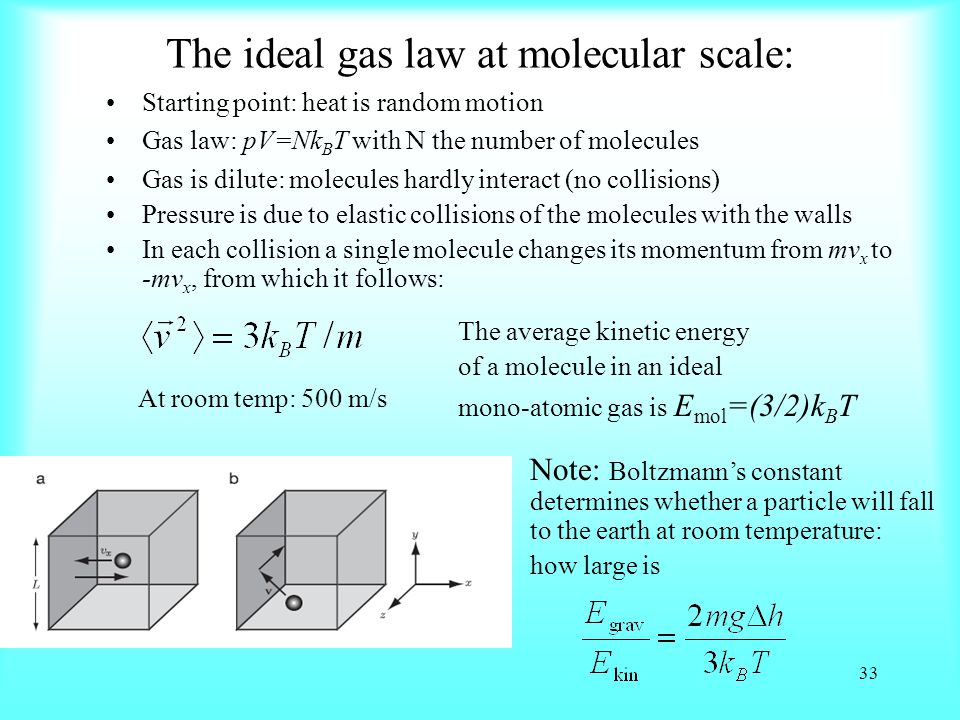 The ideal gas law at molecular scale: