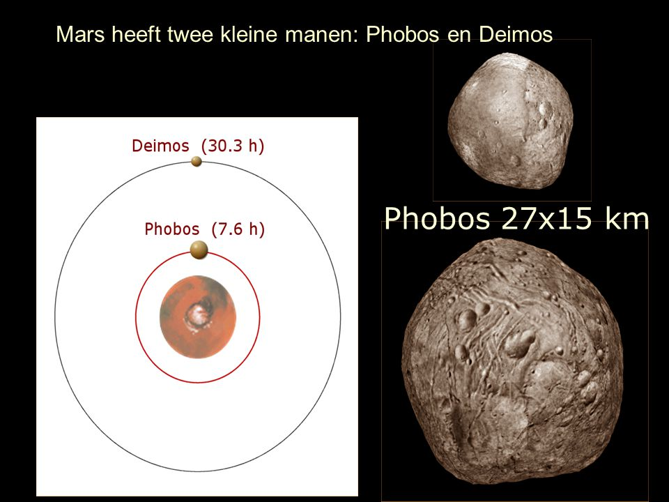 Mars heeft twee kleine manen: Phobos en Deimos