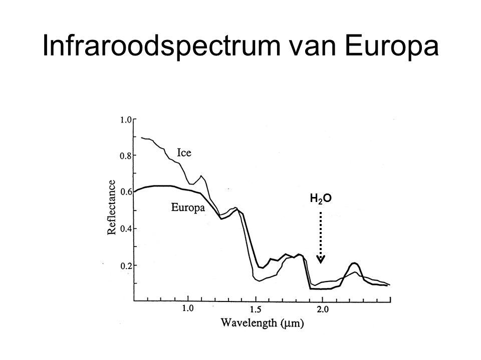 Infraroodspectrum van Europa