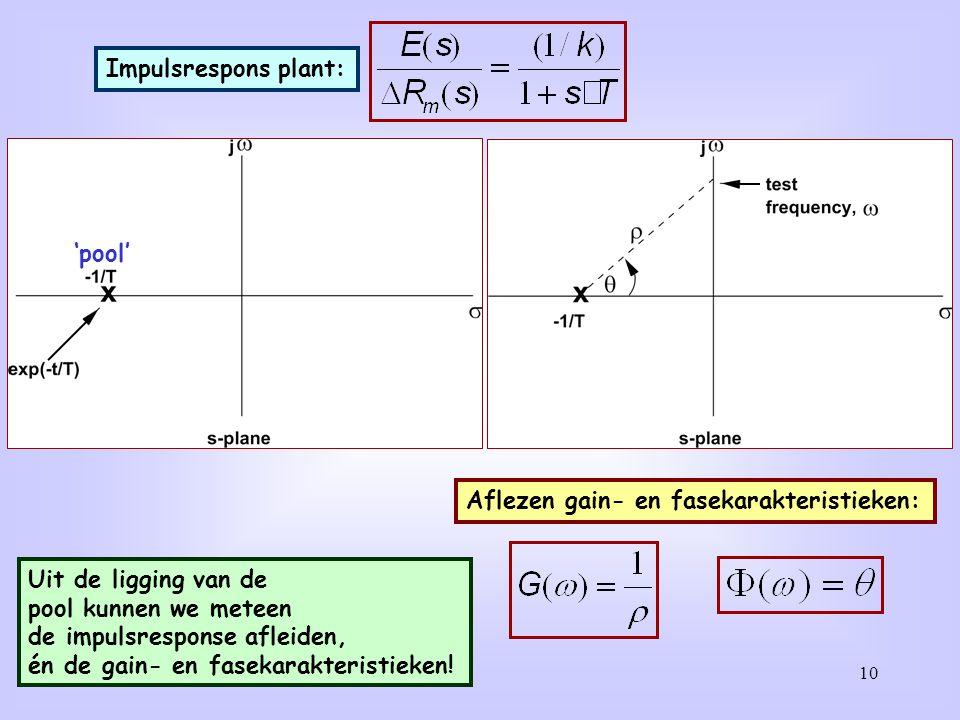 Impulsrespons plant: 'pool' Aflezen gain- en fasekarakteristieken: Uit de ligging van de. pool kunnen we meteen.