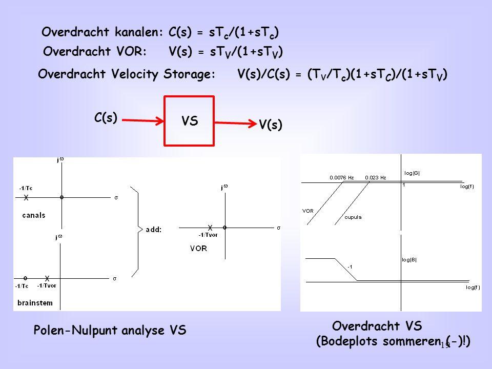 Overdracht kanalen: C(s) = sTc/(1+sTc)