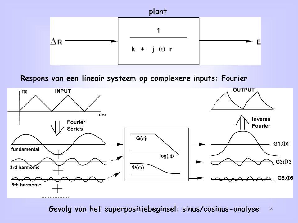 plant Respons van een lineair systeem op complexere inputs: Fourier.