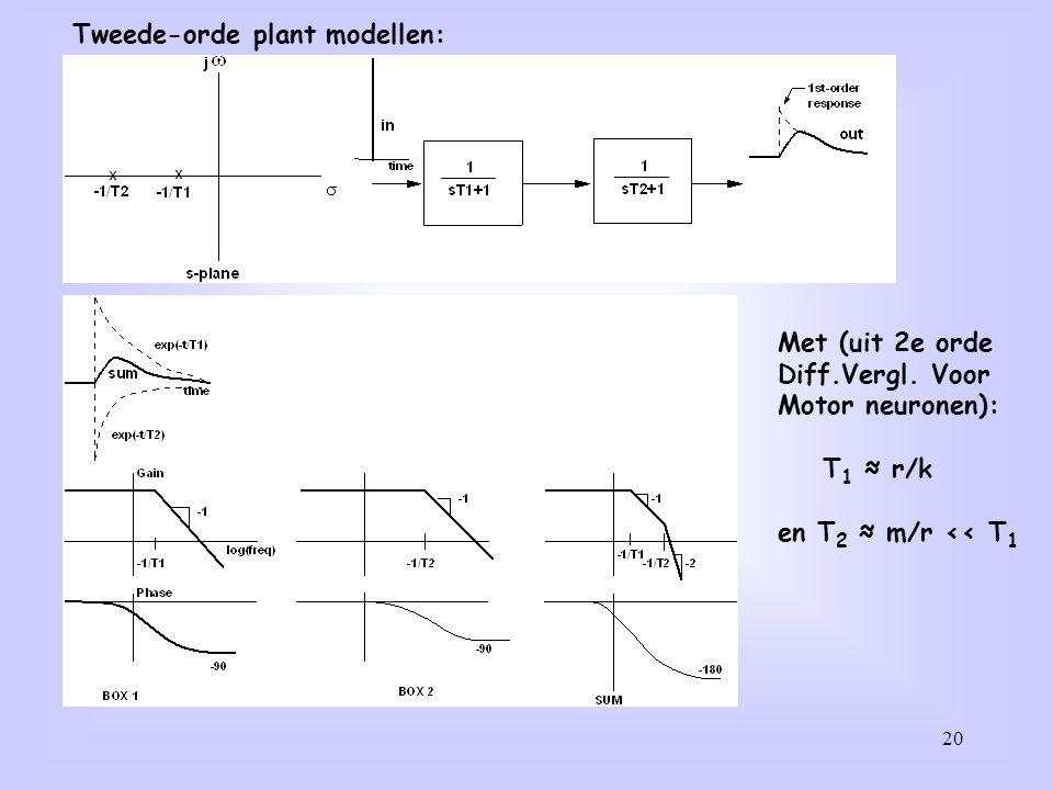 Tweede-orde plant modellen: