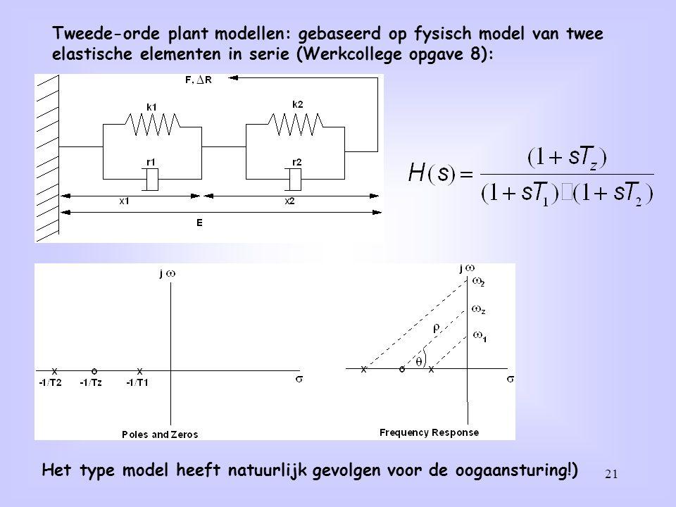 Tweede-orde plant modellen: gebaseerd op fysisch model van twee