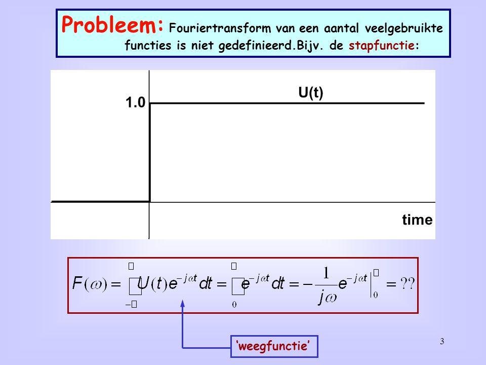 Probleem: Fouriertransform van een aantal veelgebruikte