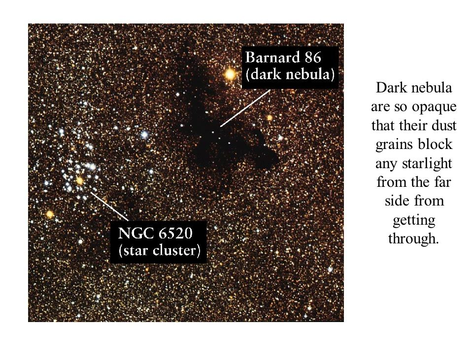 Dark nebula are so opaque that their dust grains block any starlight from the far side from getting through.