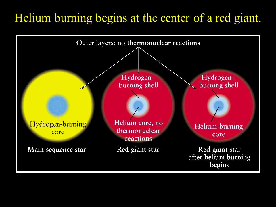 Helium burning begins at the center of a red giant.