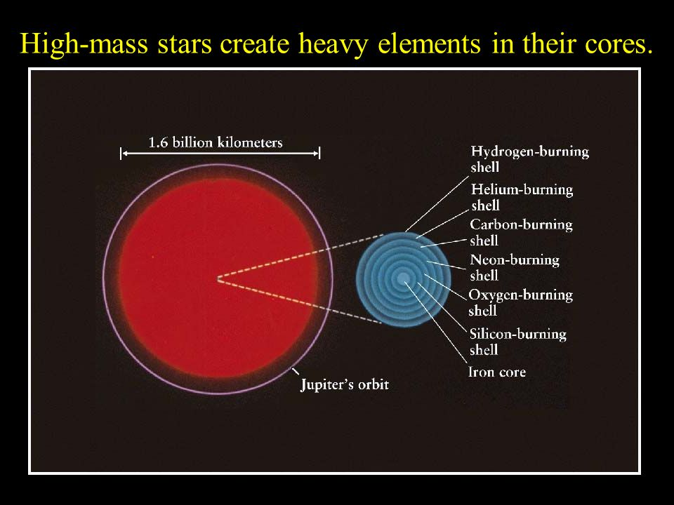 High-mass stars create heavy elements in their cores.