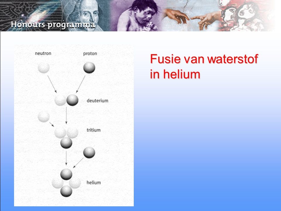 Fusie van waterstof in helium
