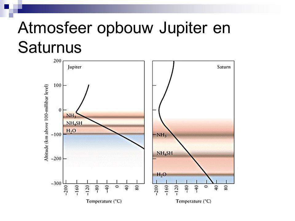Atmosfeer opbouw Jupiter en Saturnus