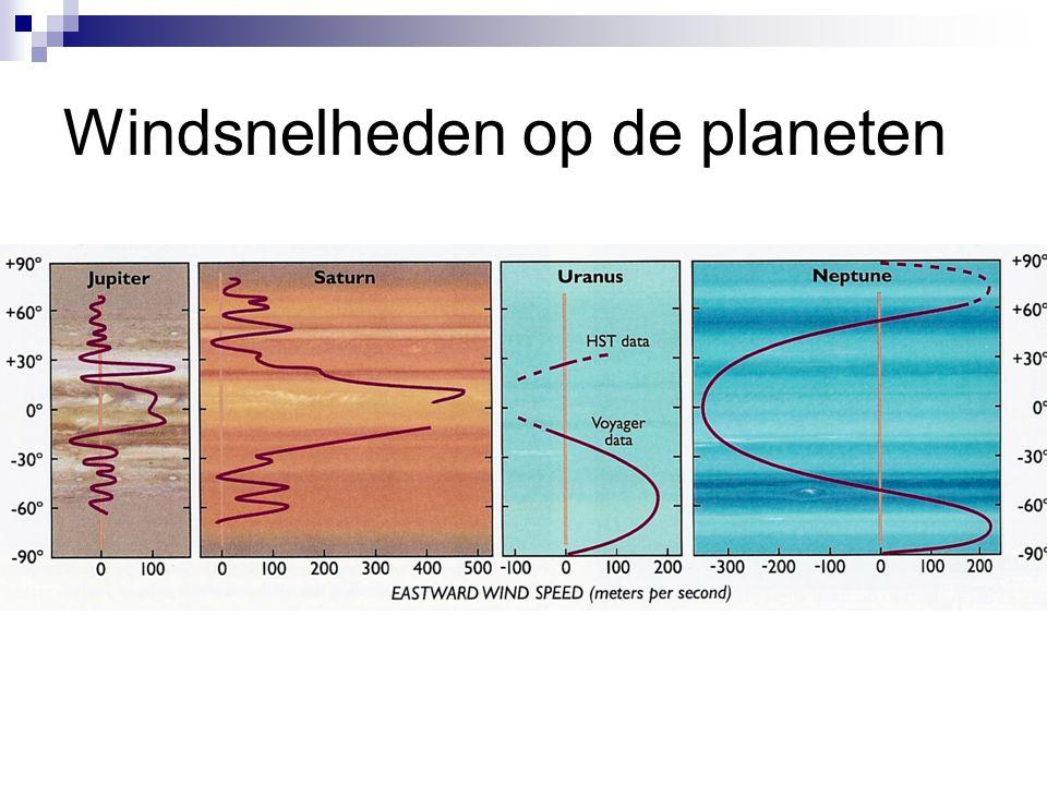 Windsnelheden op de planeten
