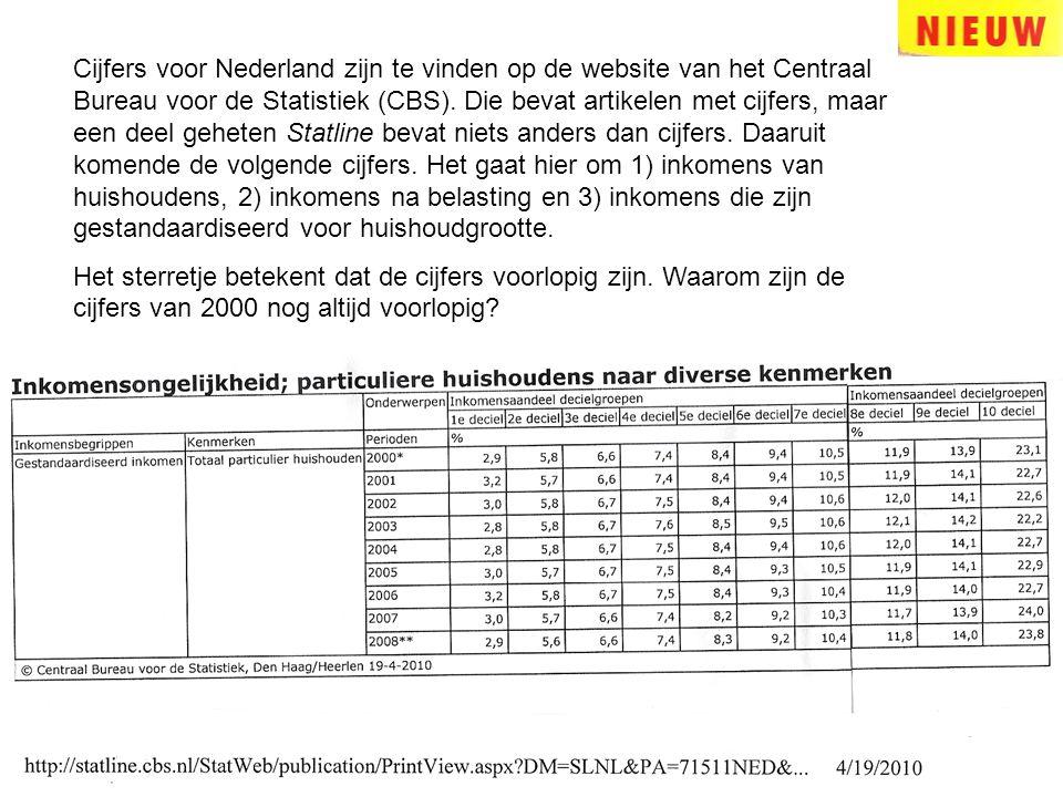 Cijfers voor Nederland zijn te vinden op de website van het Centraal Bureau voor de Statistiek (CBS). Die bevat artikelen met cijfers, maar een deel geheten Statline bevat niets anders dan cijfers. Daaruit komende de volgende cijfers. Het gaat hier om 1) inkomens van huishoudens, 2) inkomens na belasting en 3) inkomens die zijn gestandaardiseerd voor huishoudgrootte.