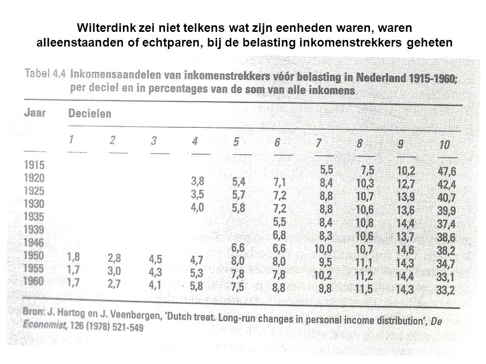 Wilterdink zei niet telkens wat zijn eenheden waren, waren alleenstaanden of echtparen, bij de belasting inkomenstrekkers geheten