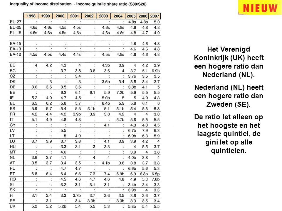 Nederland (NL) heeft een hogere ratio dan Zweden (SE).
