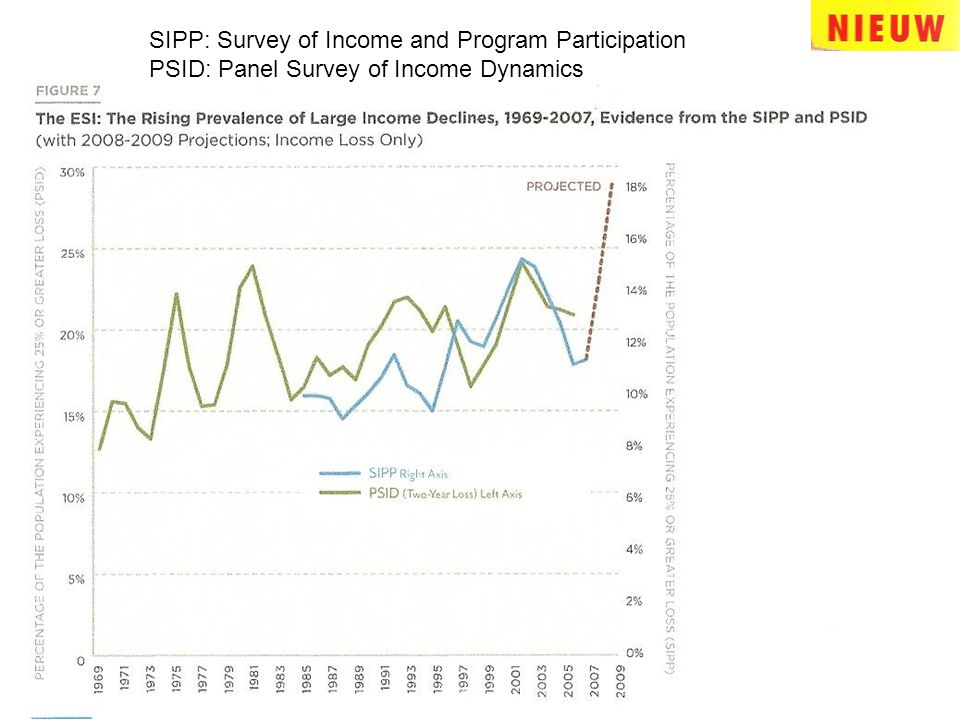 SIPP: Survey of Income and Program Participation PSID: Panel Survey of Income Dynamics