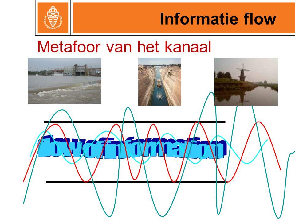 Metafoor van het kanaal
