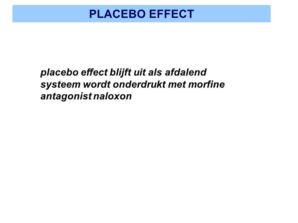 PLACEBO EFFECT placebo effect blijft uit als afdalend systeem wordt onderdrukt met morfine antagonist naloxon.