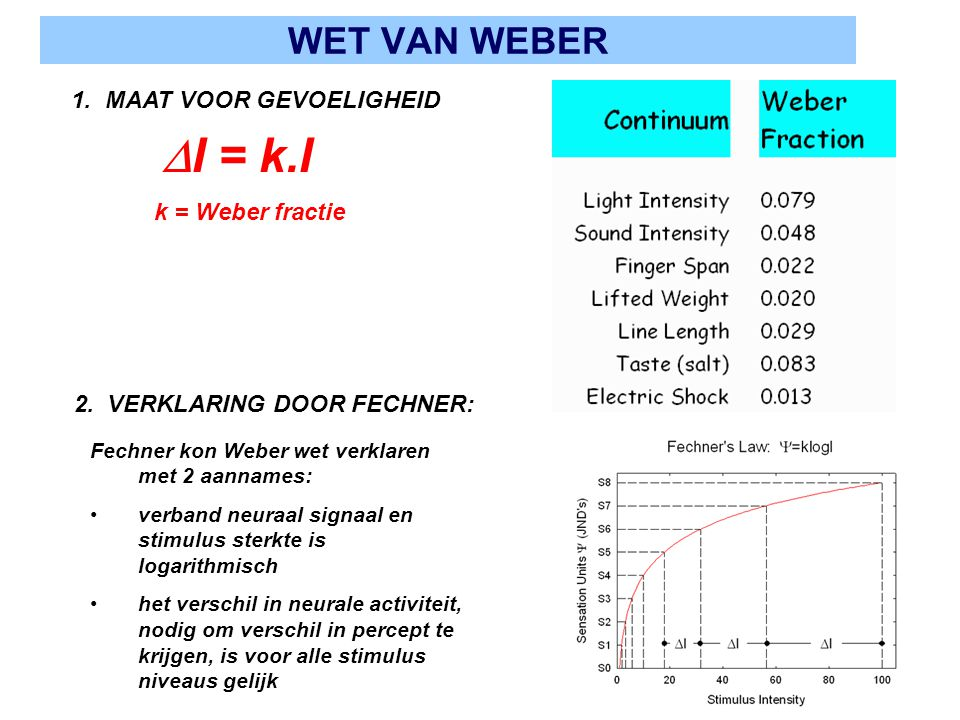 I = k.I WET VAN WEBER 1. MAAT VOOR GEVOELIGHEID k = Weber fractie