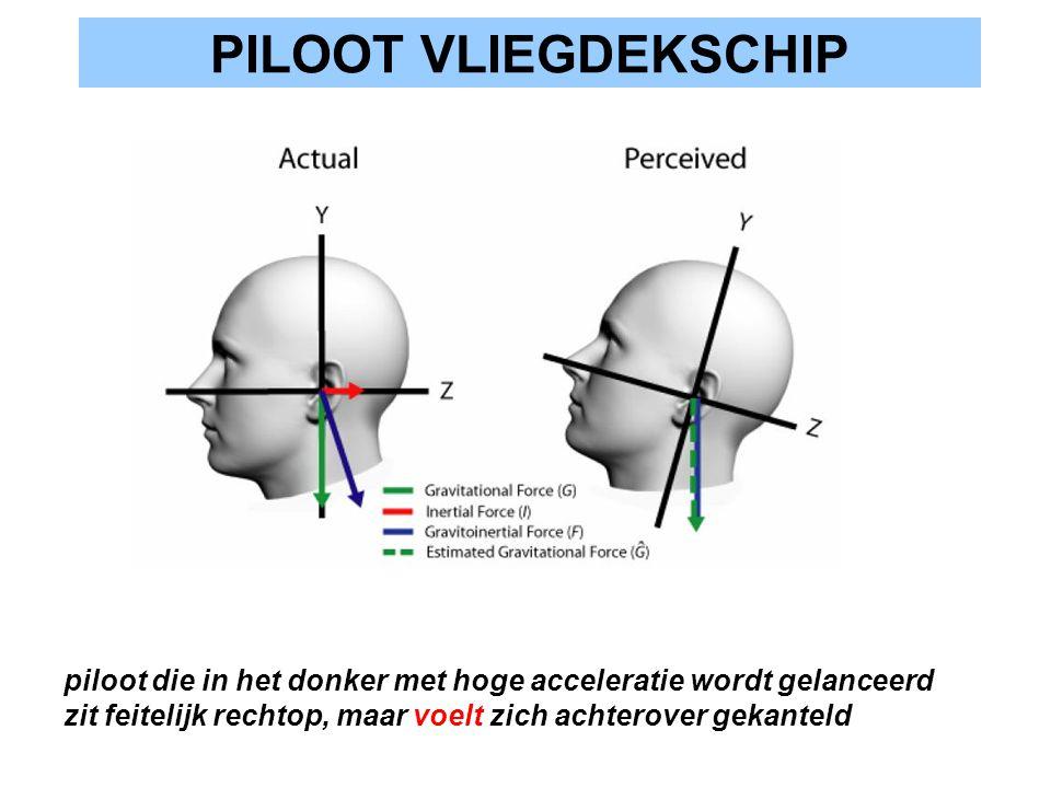 PILOOT VLIEGDEKSCHIP piloot die in het donker met hoge acceleratie wordt gelanceerd zit feitelijk rechtop, maar voelt zich achterover gekanteld.