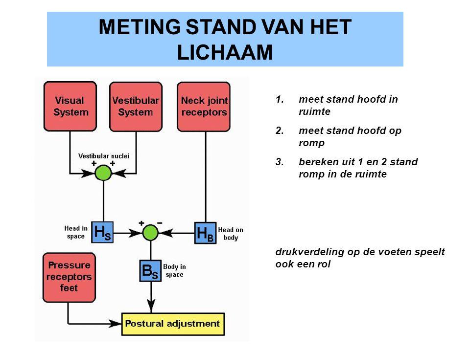 METING STAND VAN HET LICHAAM