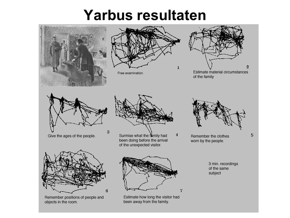Yarbus resultaten