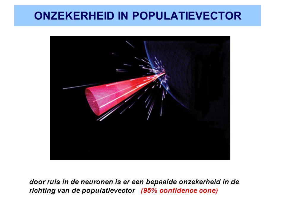 ONZEKERHEID IN POPULATIEVECTOR