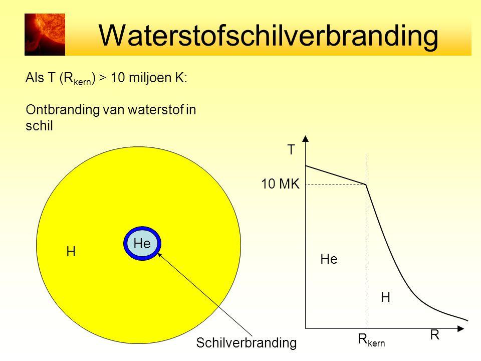 Waterstofschilverbranding