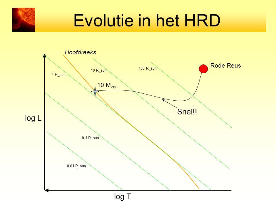 Evolutie in het HRD Snel!! log L log T Hoofdreeks Rode Reus 10 Mzon