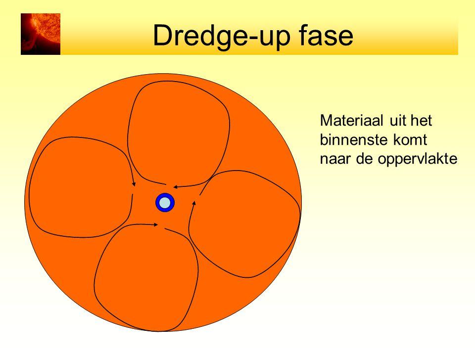 Dredge-up fase Materiaal uit het binnenste komt naar de oppervlakte