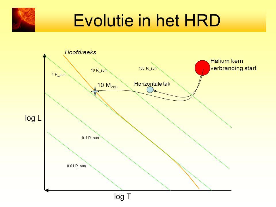 Evolutie in het HRD log L log T Hoofdreeks Helium kern