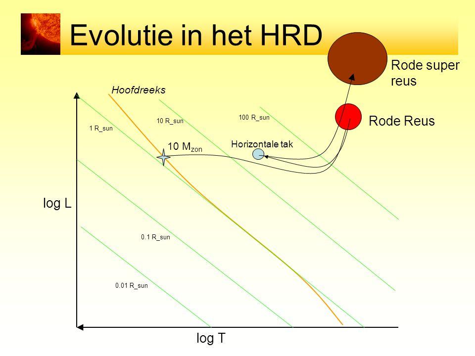 Evolutie in het HRD Rode super reus Rode Reus log L log T Hoofdreeks