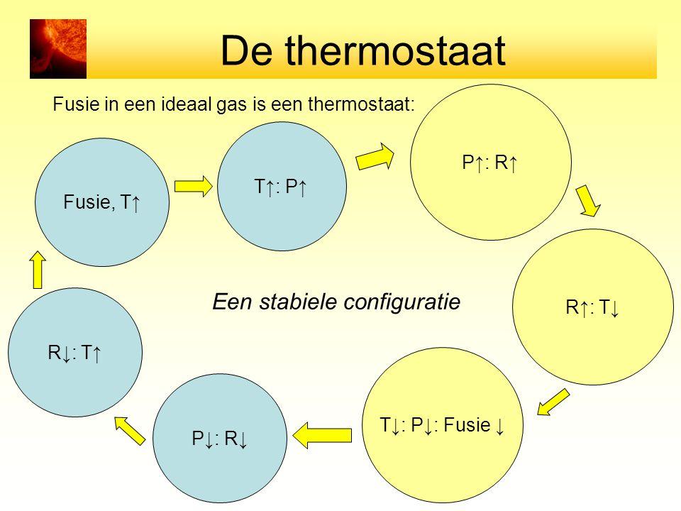 De thermostaat Een stabiele configuratie