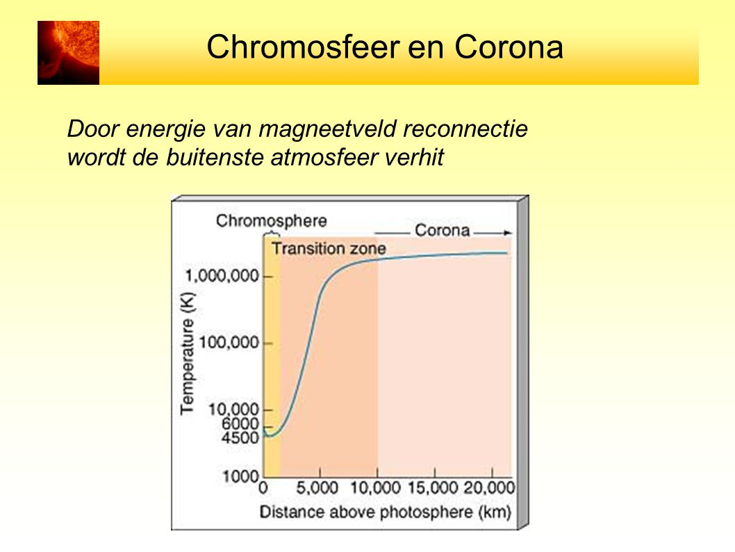 Chromosfeer en Corona Door energie van magneetveld reconnectie