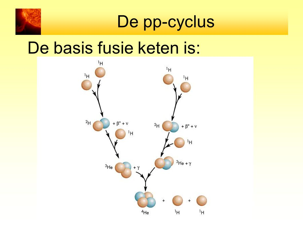 De pp-cyclus De basis fusie keten is: