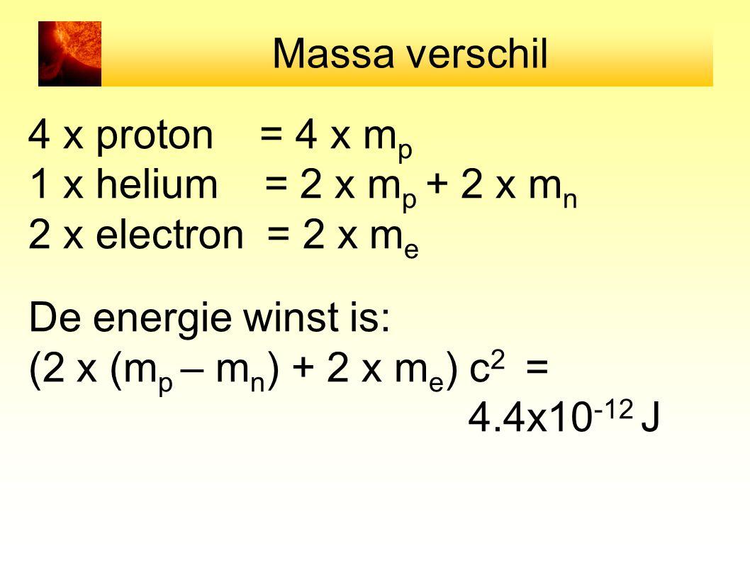 Massa verschil 4 x proton = 4 x mp. 1 x helium = 2 x mp + 2 x mn. 2 x electron = 2 x me. De energie winst is: