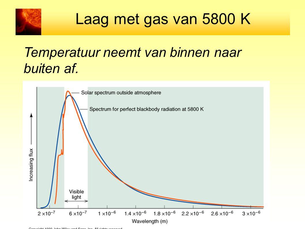 Laag met gas van 5800 K Temperatuur neemt van binnen naar buiten af.