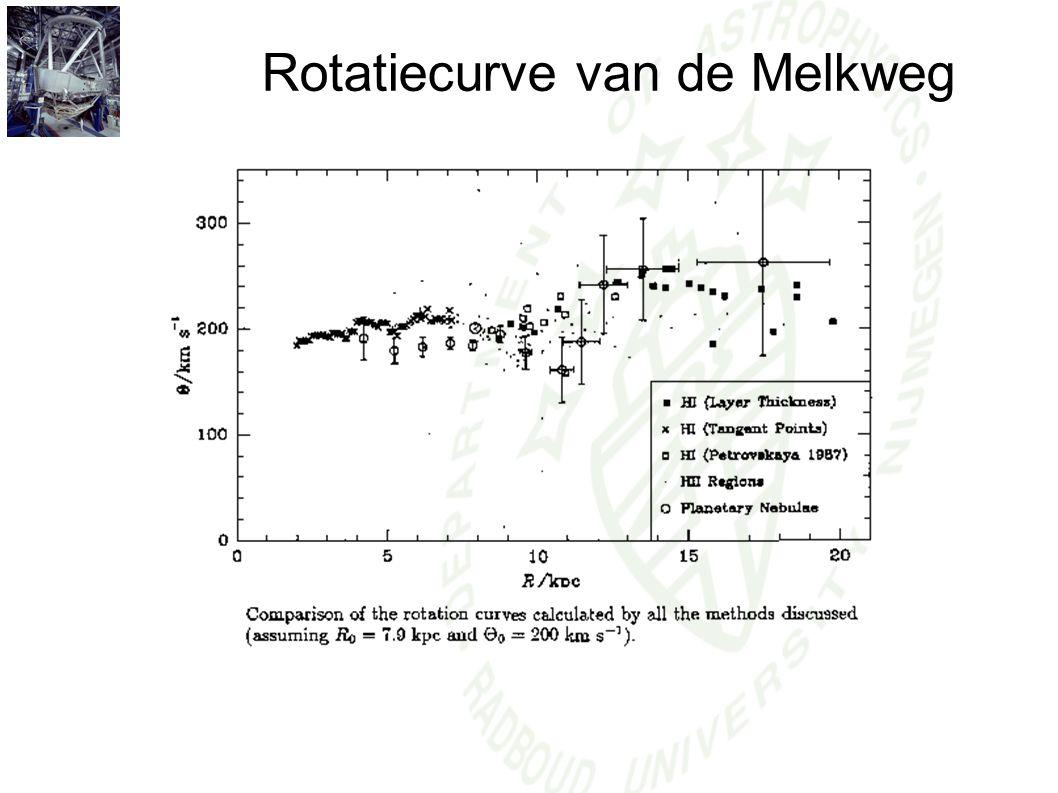 Rotatiecurve van de Melkweg