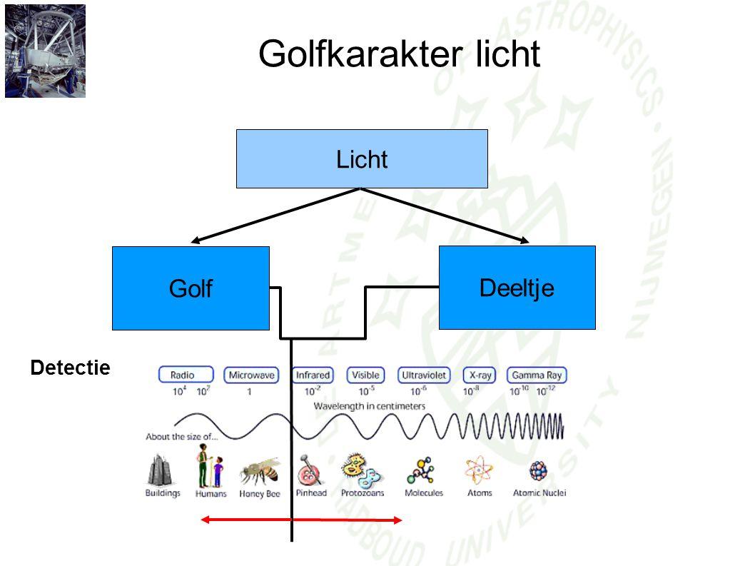 Golfkarakter licht Licht Golf Deeltje Detectie