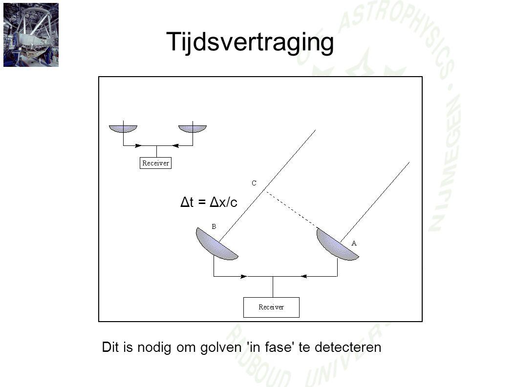 Tijdsvertraging Δt = Δx/c