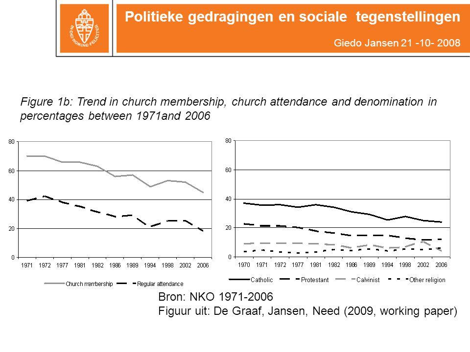 Politieke gedragingen en sociale tegenstellingen Giedo Jansen 21 -10- 2008