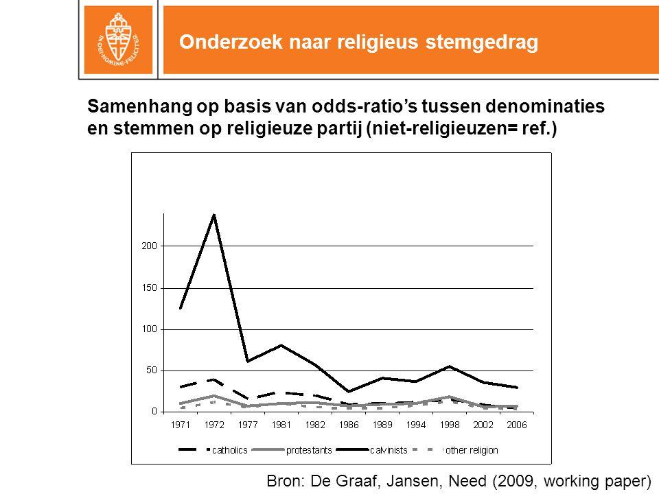 Onderzoek naar religieus stemgedrag