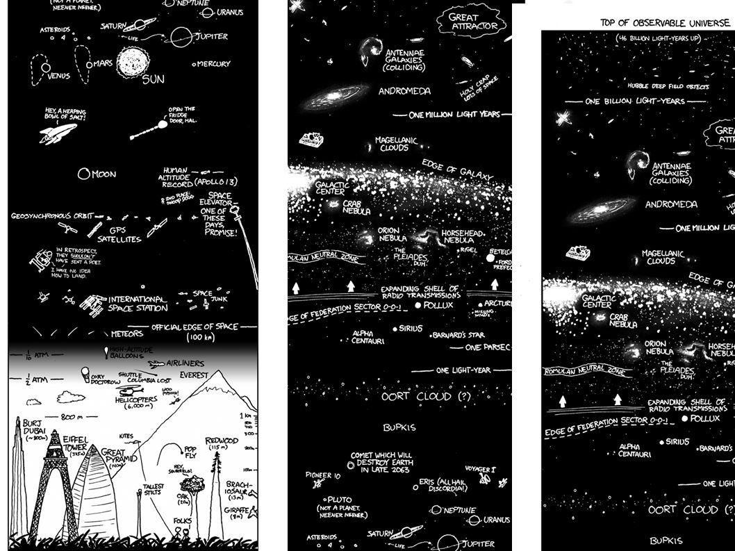 Het heelal in kaart Gebruik van de afstandsladder om objecten in het heelal te meten.