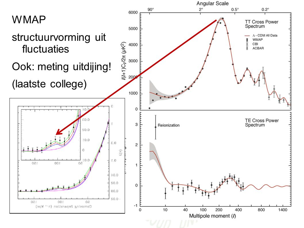 WMAP WMAP structuurvorming uit fluctuaties Ook: meting uitdijing!